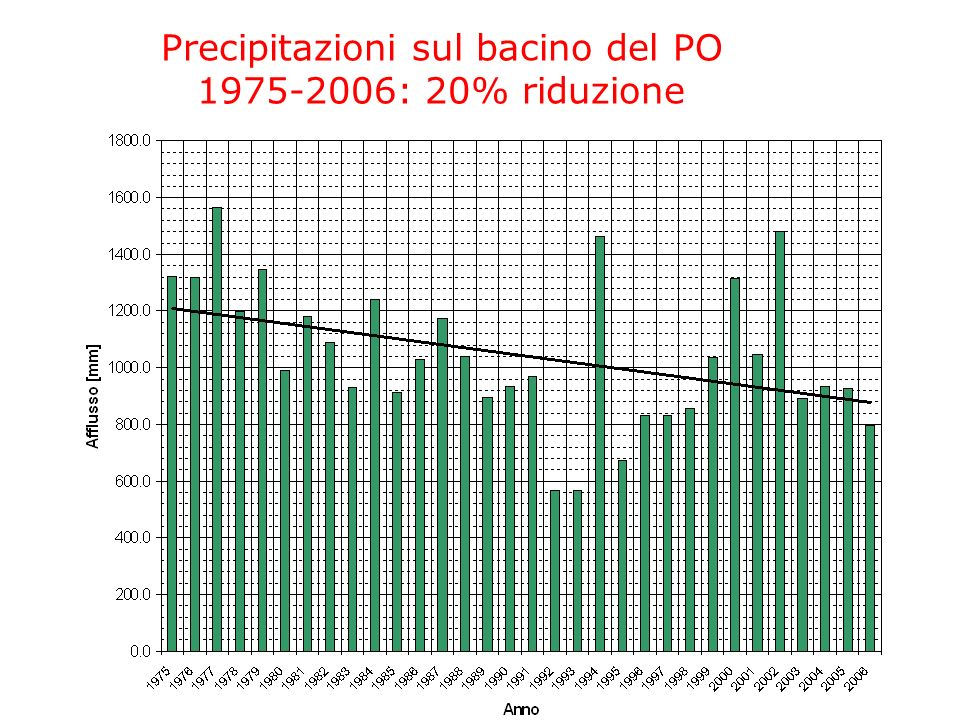 Precipitazioni sul bacino del PO 1975-2006: 20% riduzione