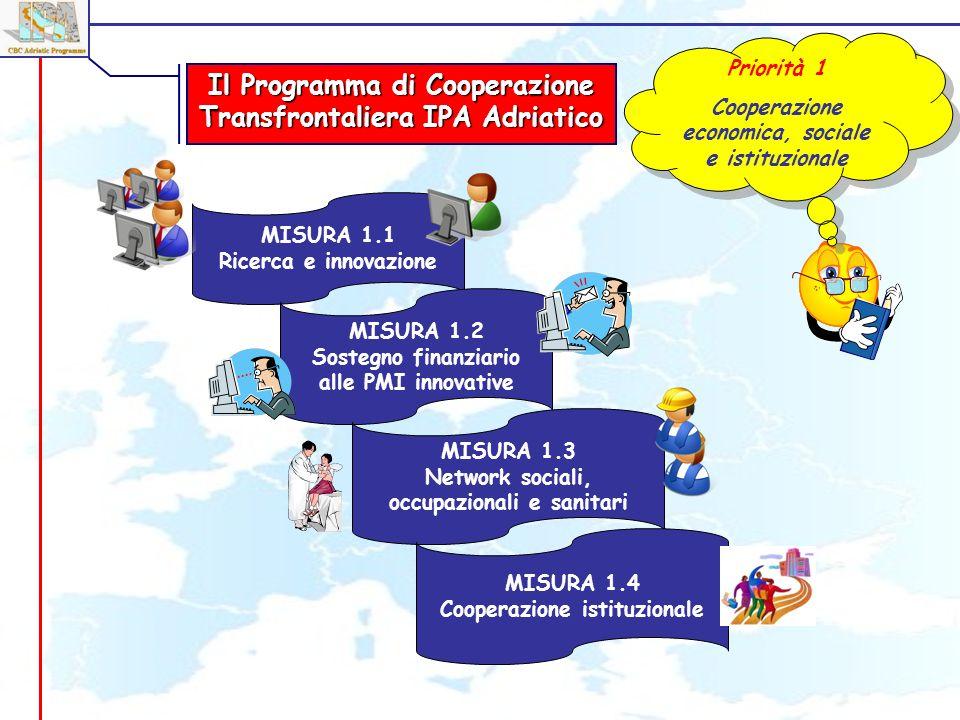 MISURA 1.1 Ricerca e innovazione Priorità 1 Cooperazione economica, sociale e istituzionale Priorità 1 Cooperazione economica, sociale e istituzionale MISURA 1.2 Sostegno finanziario alle PMI innovative MISURA 1.3 Network sociali, occupazionali e sanitari MISURA 1.4 Cooperazione istituzionale Il Programma di Cooperazione Transfrontaliera IPA Adriatico