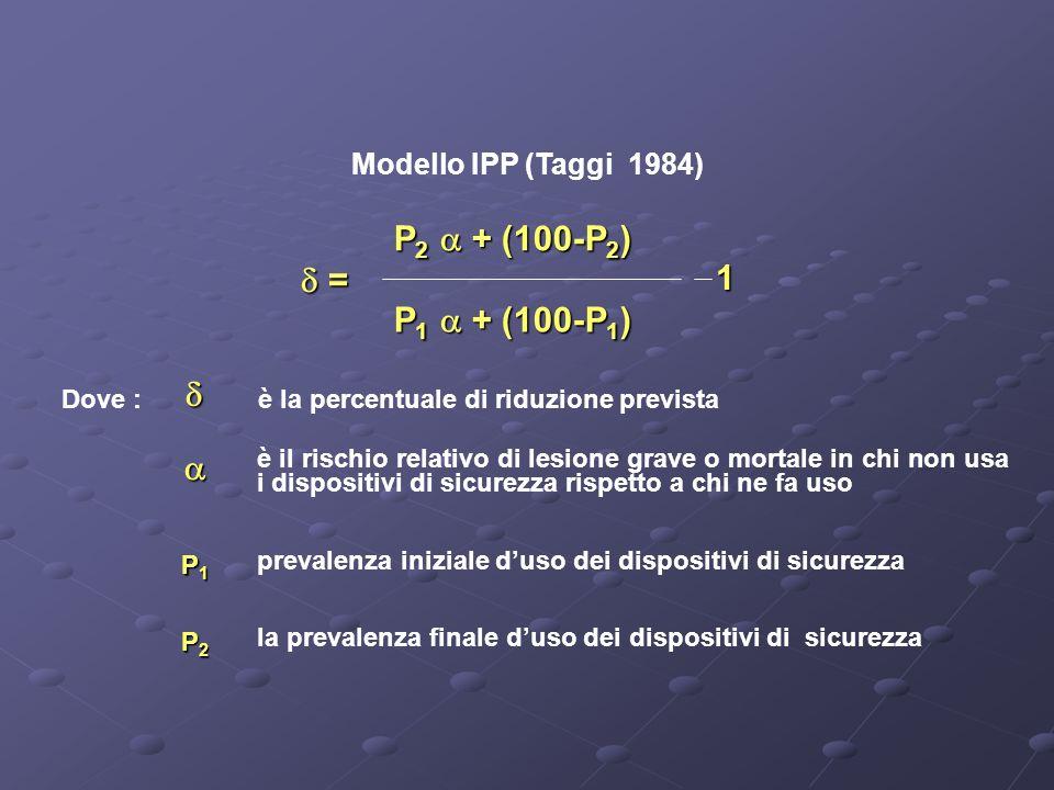 Modello IPP (Taggi 1984) = = P 2 + (100-P 2 ) P 1 + (100-P 1 ) Dove : è la percentuale di riduzione prevista è il rischio relativo di lesione grave o mortale in chi non usa i dispositivi di sicurezza rispetto a chi ne fa uso P1P1P1P1 prevalenza iniziale duso dei dispositivi di sicurezza P2P2P2P2 la prevalenza finale duso dei dispositivi di sicurezza 1
