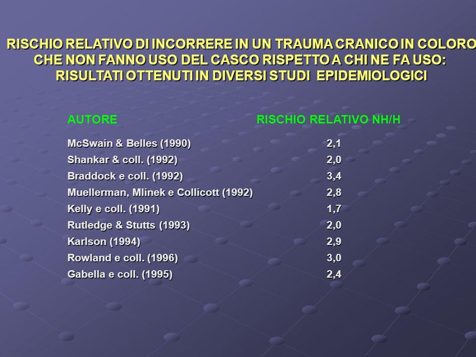 RISCHIO RELATIVO DI INCORRERE IN UN TRAUMA CRANICO IN COLORO CHE NON FANNO USO DEL CASCO RISPETTO A CHI NE FA USO: RISULTATI OTTENUTI IN DIVERSI STUDI EPIDEMIOLOGICI AUTORERISCHIO RELATIVO NH/H McSwain & Belles (1990) 2,1 Shankar & coll.