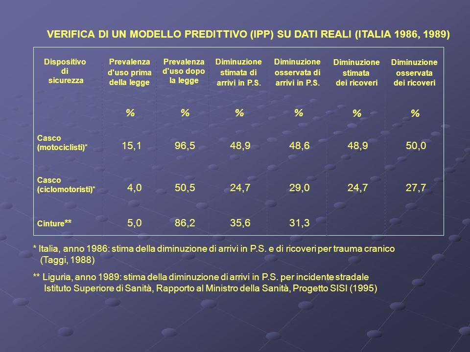 VERIFICA DI UN MODELLO PREDITTIVO (IPP) SU DATI REALI (ITALIA 1986, 1989) Dispositivo di sicurezza Prevalenza d uso prima Prevalenza d uso dopo la legge Diminuzione stimata di Diminuzione osservata di della legge arrivi in P.S.