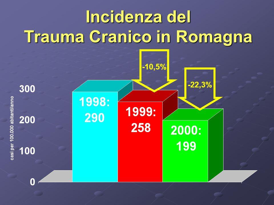 Incidenza del Trauma Cranico in Romagna -10,5% -22,3% casi per 100.000 abitanti/anno