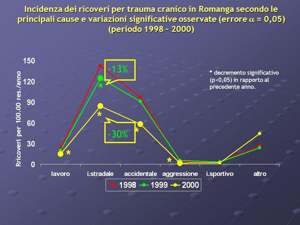 Incidenza dei ricoveri per trauma cranico in Romanga secondo le principali cause e variazioni significative osservate (errore = 0,05) (periodo 1998 – 2000) * decremento significativo (p<0,05) in rapporto al precedente anno.