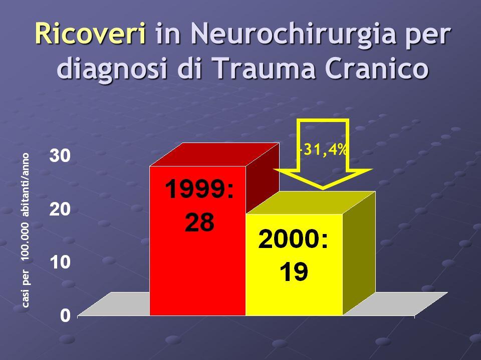 Ricoveri in Neurochirurgia per diagnosi di Trauma Cranico -31,4% casi per 100.000 abitanti/anno