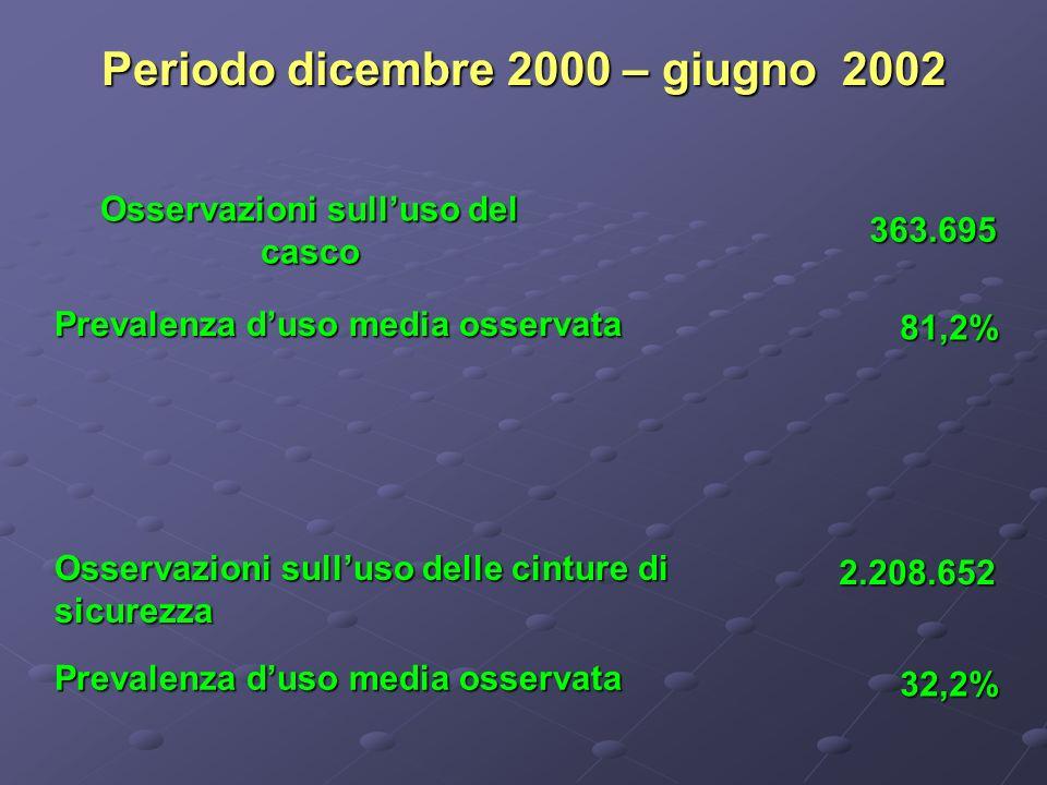 Osservazioni sulluso del casco Osservazioni sulluso delle cinture di sicurezza Periodo dicembre 2000 – giugno 2002 363.695 2.208.652 81,2% 32,2% Prevalenza duso media osservata