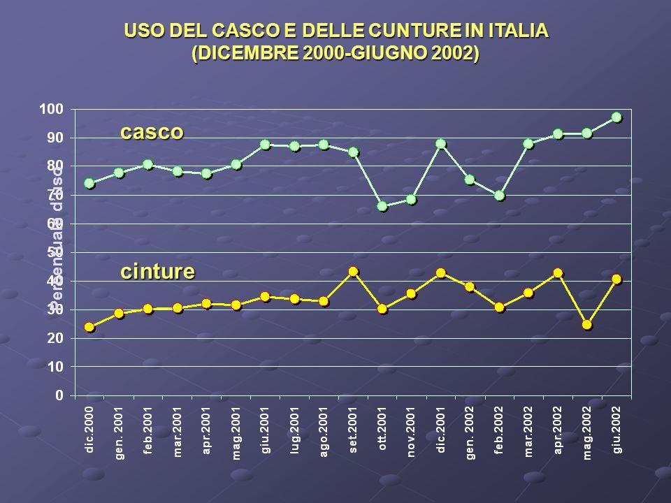 USO DEL CASCO E DELLE CUNTURE IN ITALIA (DICEMBRE 2000-GIUGNO 2002) Percentuale duso casco cinture