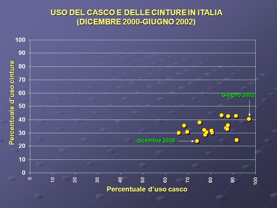 USO DEL CASCO E DELLE CINTURE IN ITALIA (DICEMBRE 2000-GIUGNO 2002) Percentuale duso cinture Percentuale duso casco dicembre 2000 Giugno 2002