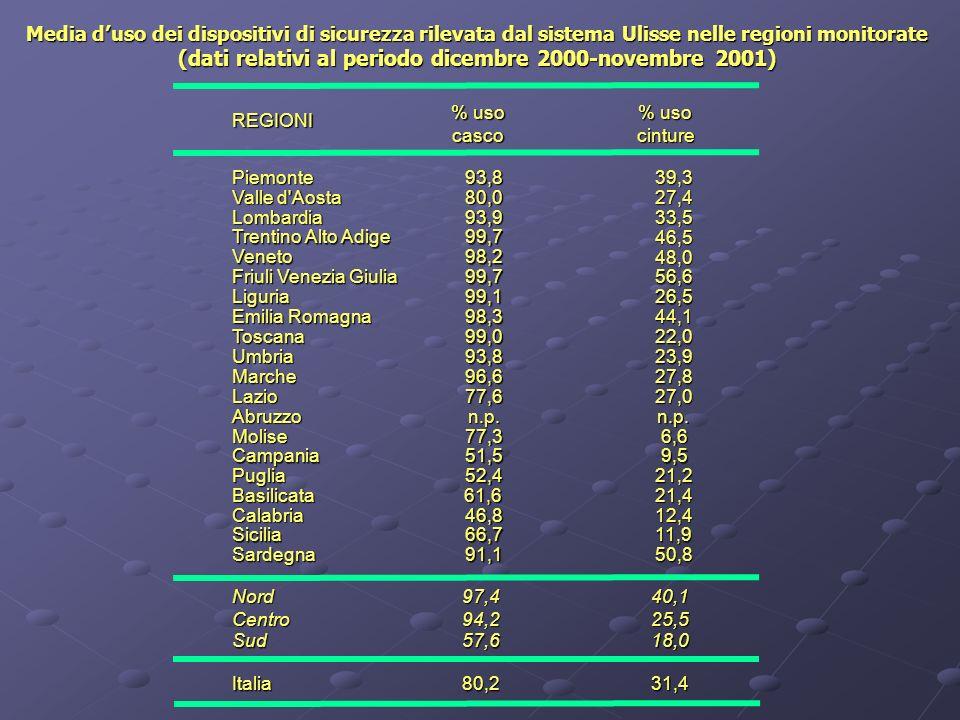 REGIONIPiemonte93,839,3 Valle d Aosta 80,027,4 Lombardia93,933,5 Trentino Alto Adige 99,746,5 Veneto98,248,0 Friuli Venezia Giulia 99,756,6 Liguria99,126,5 Emilia Romagna 98,344,1 Toscana99,022,0 Umbria93,823,9 Marche96,627,8 Lazio77,627,0 Abruzzon.p.n.p.