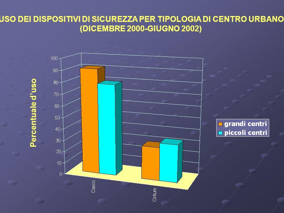 USO DEI DISPOSITIVI DI SICUREZZA PER TIPOLOGIA DI CENTRO URBANO (DICEMBRE 2000-GIUGNO 2002) Percentuale duso