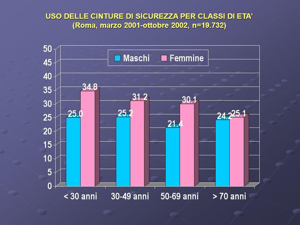 USO DELLE CINTURE DI SICUREZZA PER CLASSI DI ETA (Roma, marzo 2001-ottobre 2002, n=19.732)