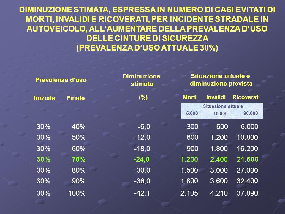 DIMINUZIONE STIMATA, ESPRESSA IN NUMERO DI CASI EVITATI DI MORTI, INVALIDI E RICOVERATI, PER INCIDENTE STRADALE IN AUTOVEICOLO, ALLAUMENTARE DELLA PREVALENZA DUSO DELLE CINTURE DI SICUREZZA (PREVALENZA DUSO ATTUALE 30%) Ricoverati Prevalenza d uso InizialeFinale Diminuzione stimata (%) MortiInvalidi Situazione attuale 5.00090.000 30%40%-6,03006006.000 30%50%-12,06001.20010.800 30%60%-18,09001.80016.200 30%70%-24,01.2002.40021.600 30%80%-30,01.5003.00027.000 30%90%-36,01.8003.60032.400 Situazione attuale e diminuzione prevista 10.000 30%100%-42,12.1054.21037.890