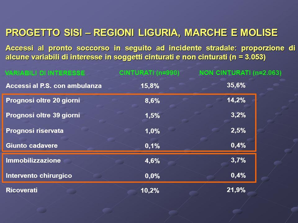 PROGETTO SISI – REGIONI LIGURIA, MARCHE E MOLISE Accessi al pronto soccorso in seguito ad incidente stradale: proporzione di alcune variabili di interesse in soggetti cinturati e non cinturati (n = 3.053) Accessi al P.S.