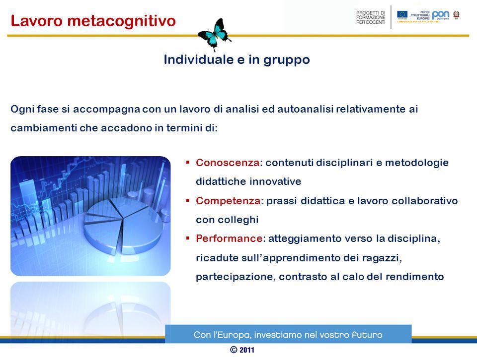 Conoscenza: contenuti disciplinari e metodologie didattiche innovative Competenza: prassi didattica e lavoro collaborativo con colleghi Performance: a