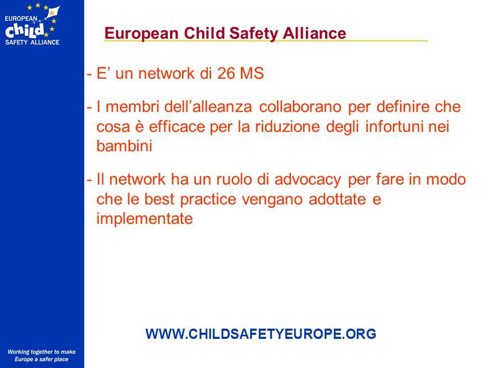 European Child Safety Alliance -E un network di 26 MS -I membri dellalleanza collaborano per definire che cosa è efficace per la riduzione degli infortuni nei bambini -Il network ha un ruolo di advocacy per fare in modo che le best practice vengano adottate e implementate WWW.CHILDSAFETYEUROPE.ORG