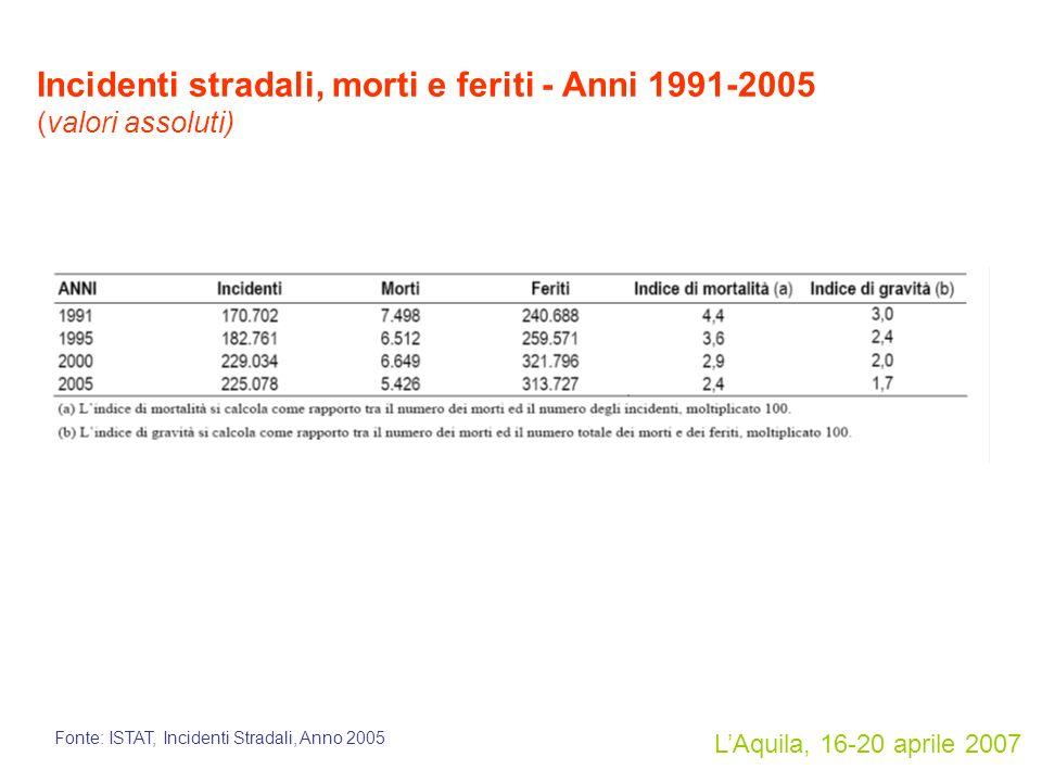 LAquila, 16-20 aprile 2007 Incidenti stradali, morti e feriti - Anni 1991-2005 (valori assoluti) Fonte: ISTAT, Incidenti Stradali, Anno 2005