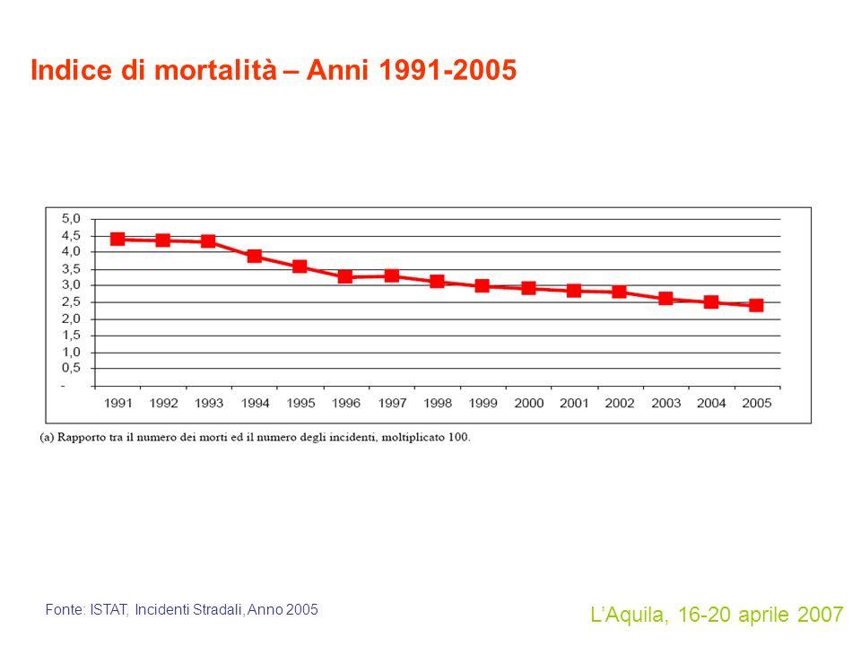 LAquila, 16-20 aprile 2007 Indice di mortalità – Anni 1991-2005 Fonte: ISTAT, Incidenti Stradali, Anno 2005