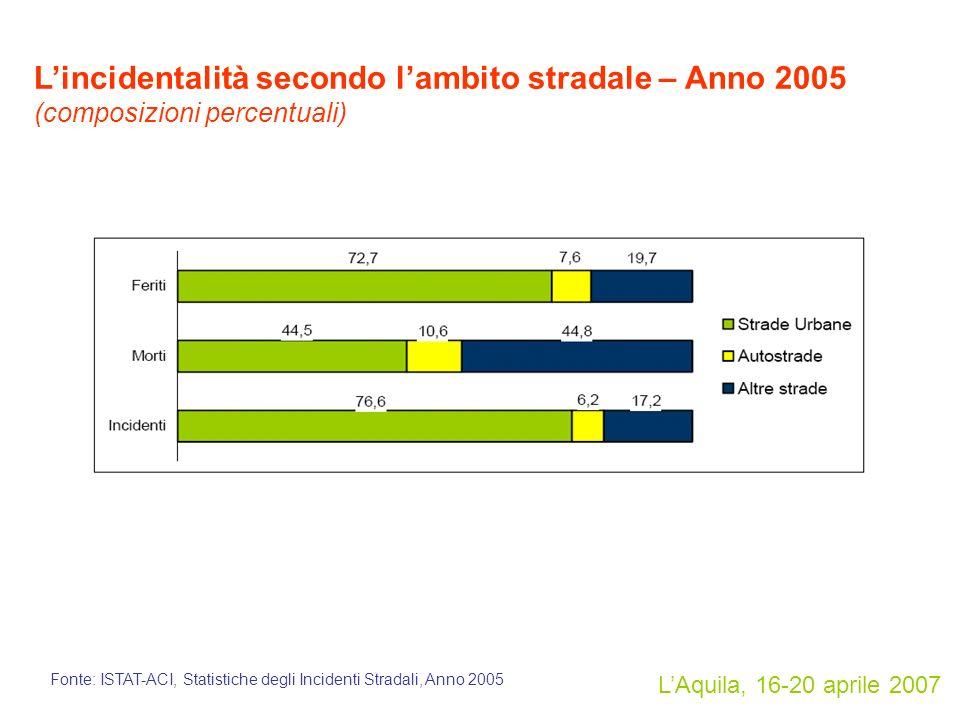 LAquila, 16-20 aprile 2007 Lincidentalità secondo lambito stradale – Anno 2005 (composizioni percentuali) Fonte: ISTAT-ACI, Statistiche degli Incidenti Stradali, Anno 2005
