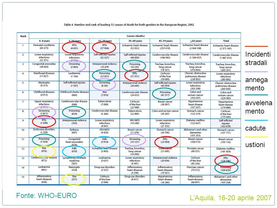 LAquila, 16-20 aprile 2007 Fonte: WHO-EURO Incidenti stradali annega mento avvelena mento cadute ustioni