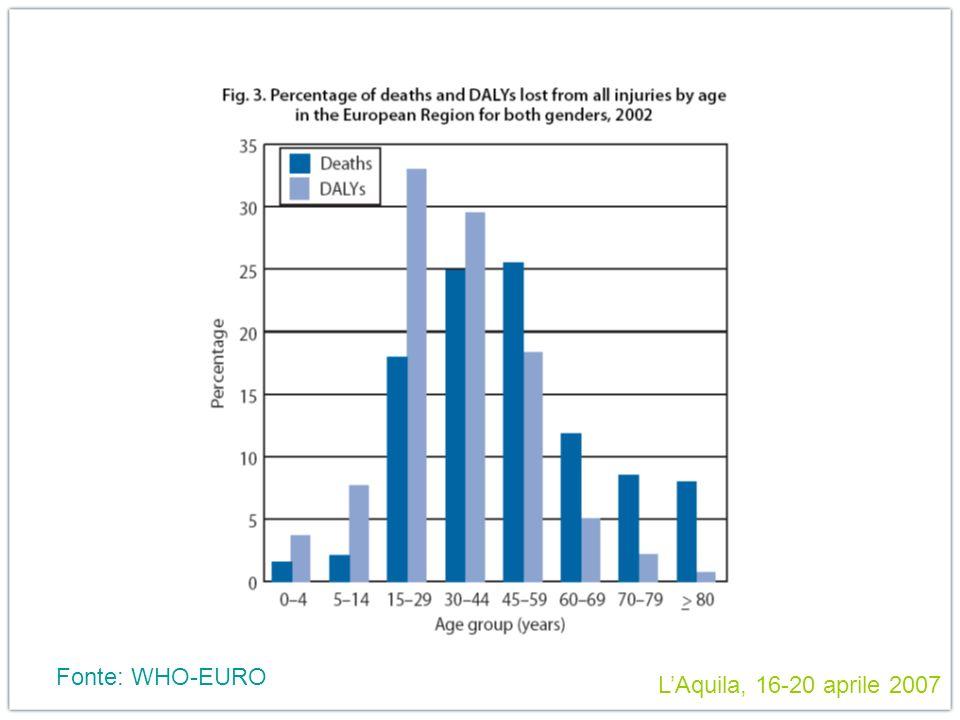 Fonte: WHO-EURO LAquila, 16-20 aprile 2007