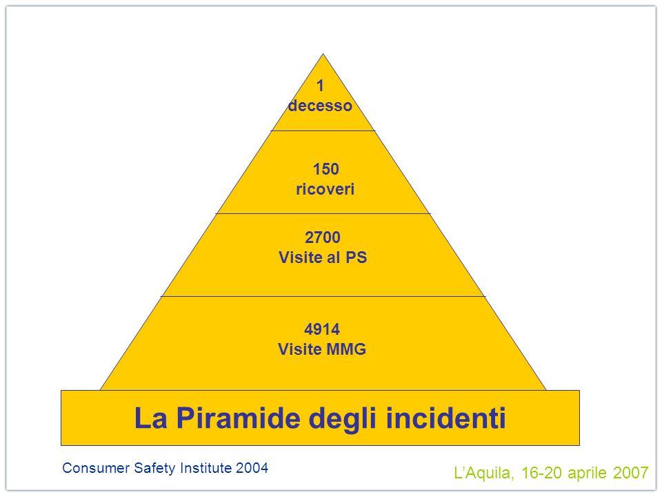 Consumer Safety Institute 2004 1 decesso 150 ricoveri 2700 Visite al PS 4914 Visite MMG La Piramide degli incidenti LAquila, 16-20 aprile 2007