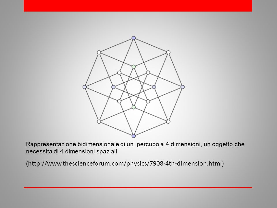 Rappresentazione bidimensionale di un ipercubo a 4 dimensioni, un oggetto che necessita di 4 dimensioni spaziali ( http://www.thescienceforum.com/physics/7908-4th-dimension.html)