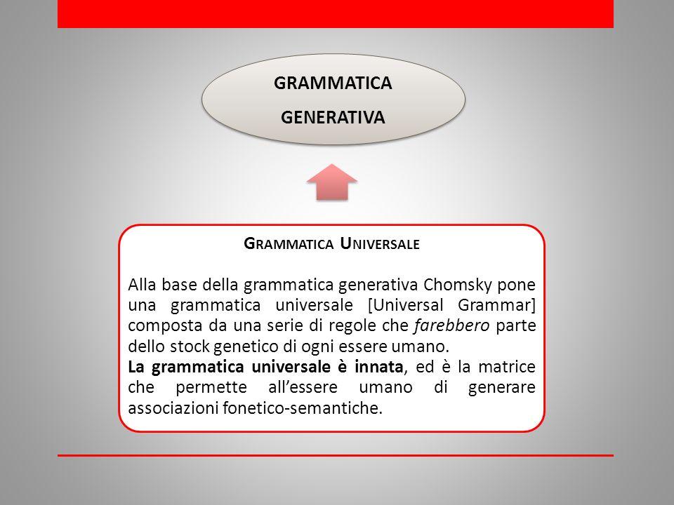GRAMMATICA GENERATIVA G RAMMATICA U NIVERSALE Alla base della grammatica generativa Chomsky pone una grammatica universale [Universal Grammar] composta da una serie di regole che farebbero parte dello stock genetico di ogni essere umano.