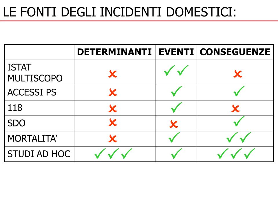 LE FONTI DEGLI INCIDENTI DOMESTICI: DETERMINANTIEVENTICONSEGUENZE ISTAT MULTISCOPO ACCESSI PS 118 SDO MORTALITA STUDI AD HOC
