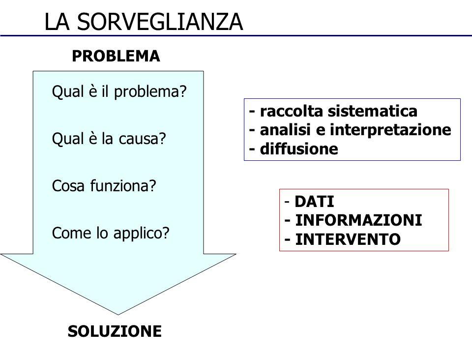 Qual è il problema? Qual è la causa? Cosa funziona? Come lo applico? PROBLEMA SOLUZIONE LA SORVEGLIANZA - raccolta sistematica - analisi e interpretaz