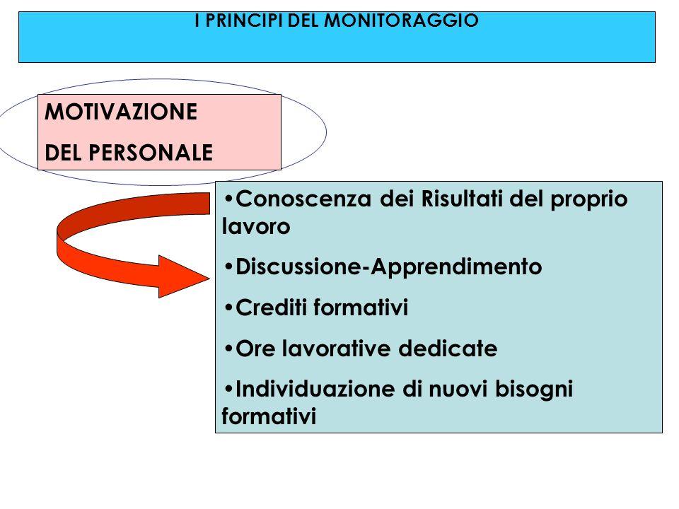 MOTIVAZIONE DEL PERSONALE Conoscenza dei Risultati del proprio lavoro Discussione-Apprendimento Crediti formativi Ore lavorative dedicate Individuazione di nuovi bisogni formativi I PRINCIPI DEL MONITORAGGIO