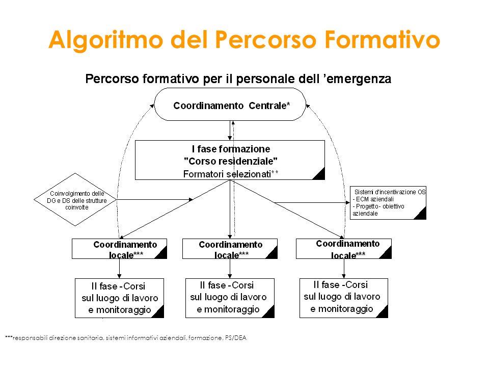 Algoritmo del Percorso Formativo ***responsabili direzione sanitaria, sistemi informativi aziendali, formazione, PS/DEA