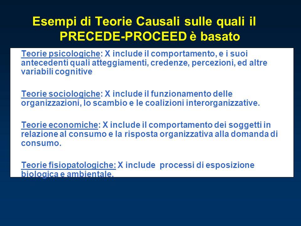Esempi di Teorie Causali sulle quali il PRECEDE-PROCEED è basato Teorie psicologiche: X include il comportamento, e i suoi antecedenti quali atteggiam