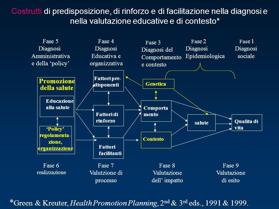 Costrutti di predisposizione, di rinforzo e di facilitazione nella diagnosi e nella valutazione educative e di contesto* Qualita di vita Fas e 1 Diagn