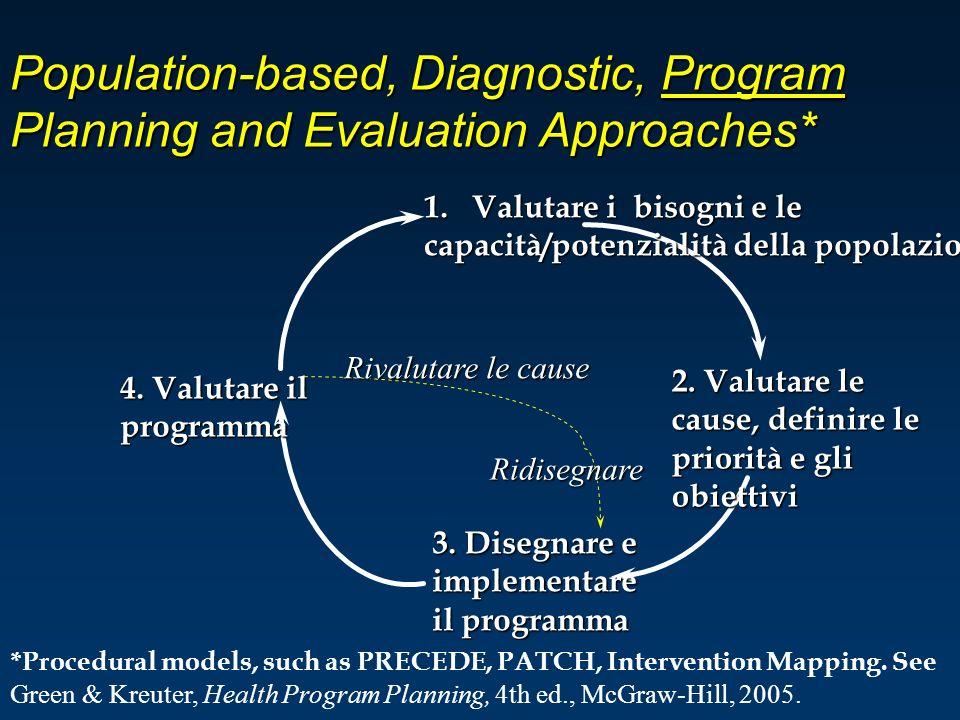 Population-based, Diagnostic, Program Planning and Evaluation Approaches* 1.Valutare i bisogni e le capacità/potenzialità della popolazione 2. Valutar