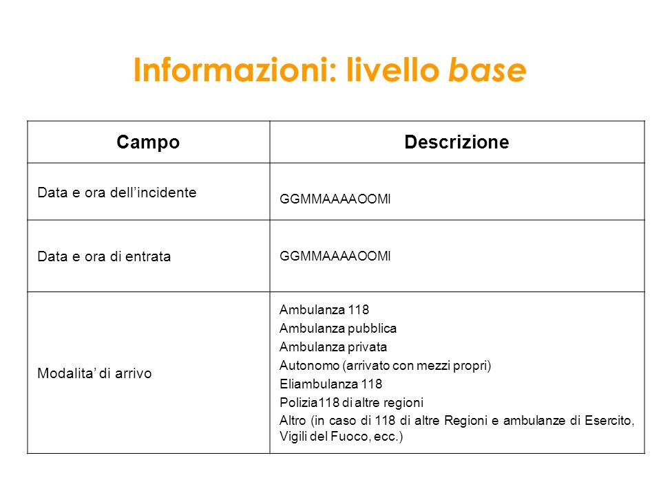 Informazioni: livello base Campo Descrizione Data e ora dellincidente GGMMAAAAOOMI Data e ora di entrata GGMMAAAAOOMI Modalita di arrivo Ambulanza 118