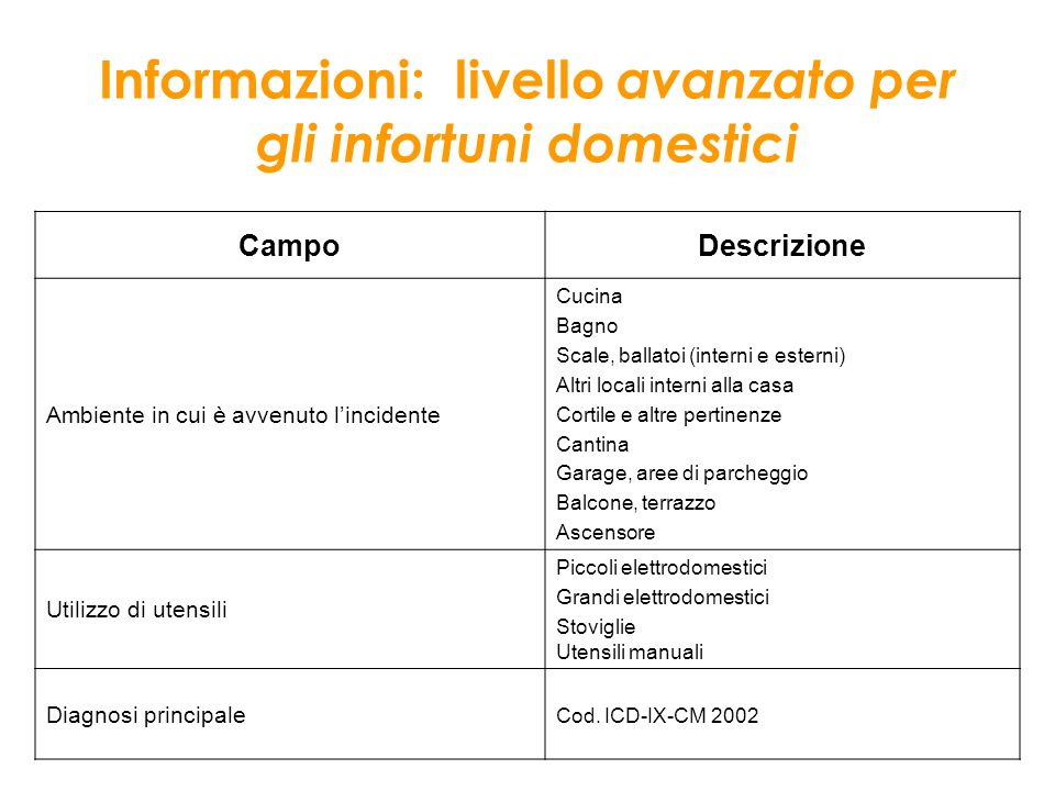 Informazioni: livello avanzato per gli infortuni domestici Campo Descrizione Ambiente in cui è avvenuto lincidente Cucina Bagno Scale, ballatoi (inter