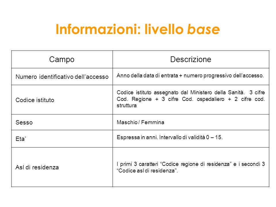 Informazioni: livello base Campo Descrizione Numero identificativo dellaccesso Anno della data di entrata + numero progressivo dellaccesso. Codice ist