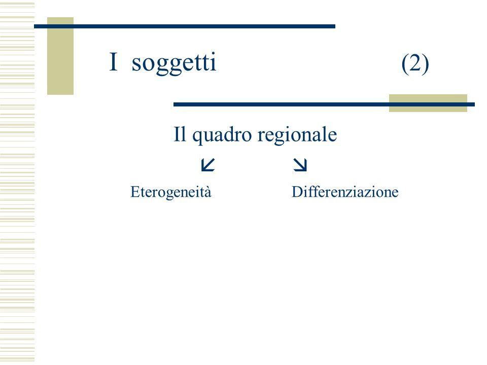 I soggetti (3) Pluriarticolazione : organi di governo (Consiglio, Presidente, Giunta regionale) organi di raccordo con gli enti locali (il Consiglio delle autonomie locali) unamministrazione (uffici regionali ed organismi esterni di supporto allattività istituzionale della regione)