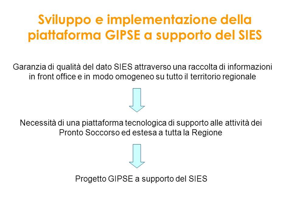 Garanzia di qualità del dato SIES attraverso una raccolta di informazioni in front office e in modo omogeneo su tutto il territorio regionale Sviluppo