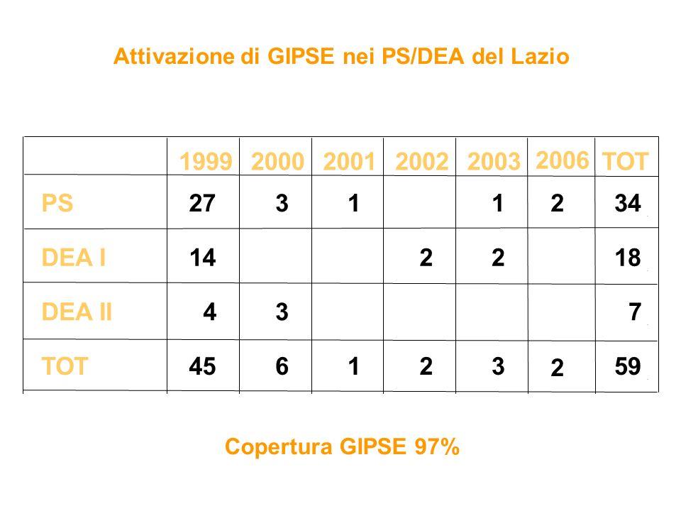 19992000200120022003TOT PS2731134 DEA I142218 DEA II437 TOT45612359 Attivazione di GIPSE nei PS/DEA del Lazio Copertura GIPSE 97% 2006 2 2
