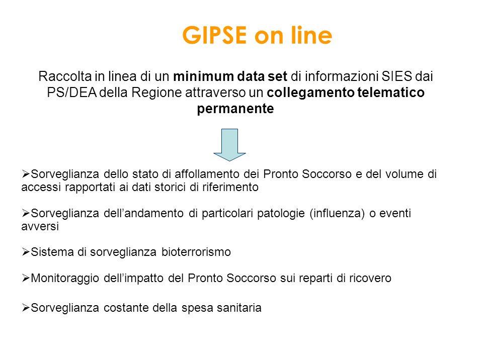 Raccolta in linea di un minimum data set di informazioni SIES dai PS/DEA della Regione attraverso un collegamento telematico permanente Sorveglianza d
