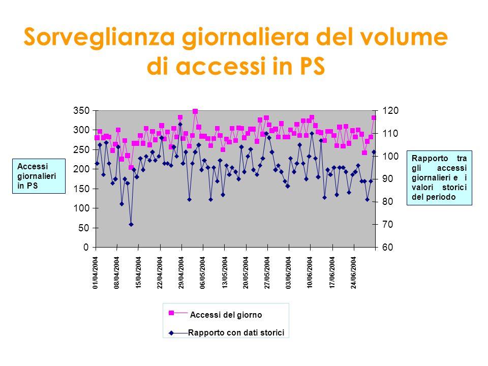 Sorveglianza giornaliera del volume di accessi in PS Accessi del giorno Rapporto con dati storici Rapporto tra gli accessi giornalieri e i valori stor