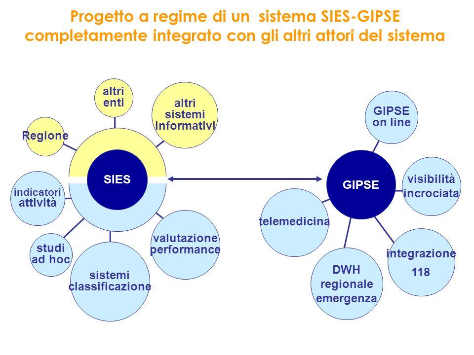 Progetto a regime di un sistema SIES-GIPSE completamente integrato con gli altri attori del sistema altri sistemi informativi altri enti Regione indic