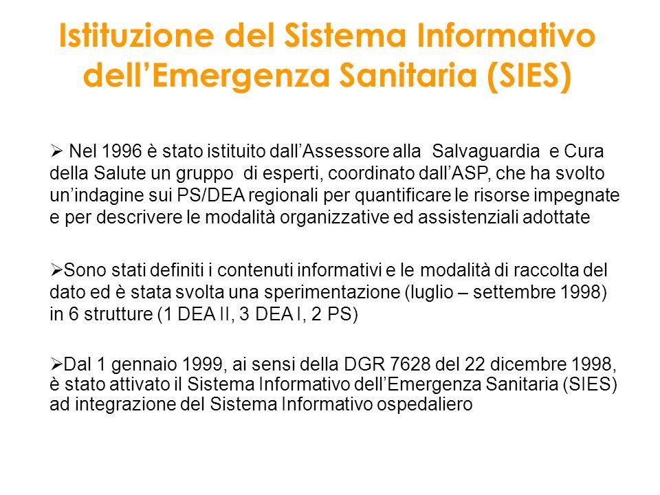 Istituzione del Sistema Informativo dellEmergenza Sanitaria (SIES) Nel 1996 è stato istituito dallAssessore alla Salvaguardia e Cura della Salute un g