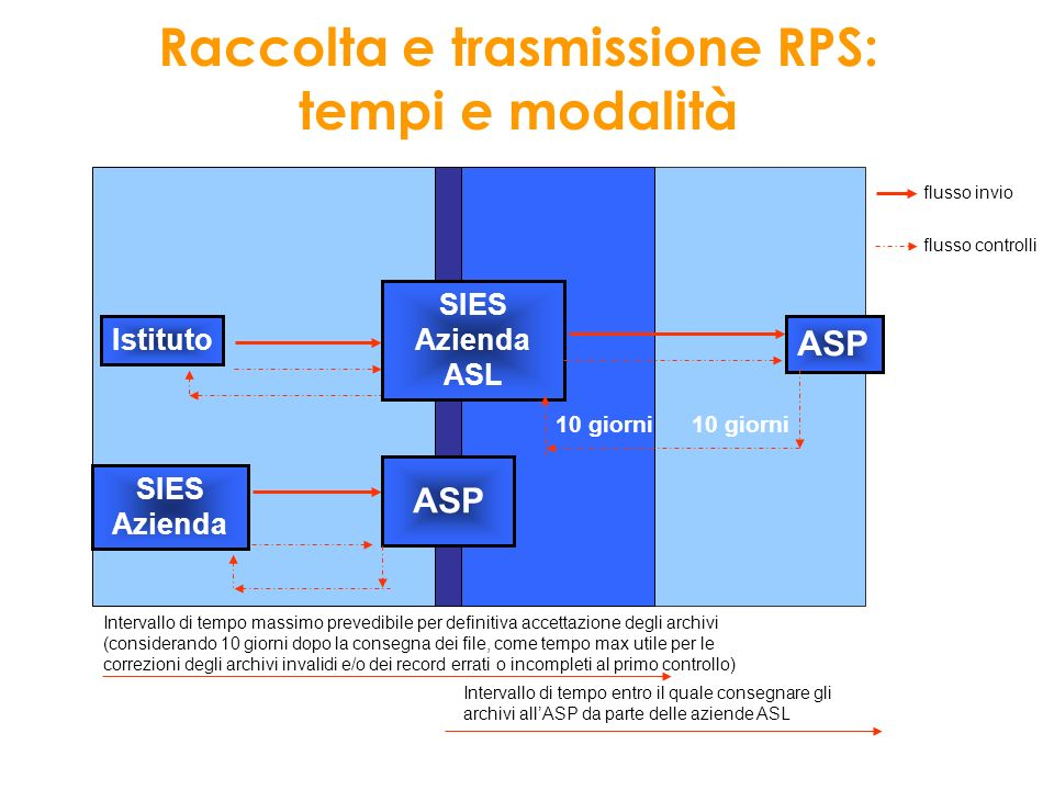 Rupar Regione Lazio Server Gipse Router DEA n P.S.