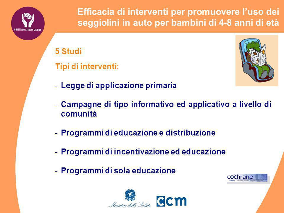 5 Studi Tipi di interventi: -Legge di applicazione primaria -Campagne di tipo informativo ed applicativo a livello di comunità -Programmi di educazion