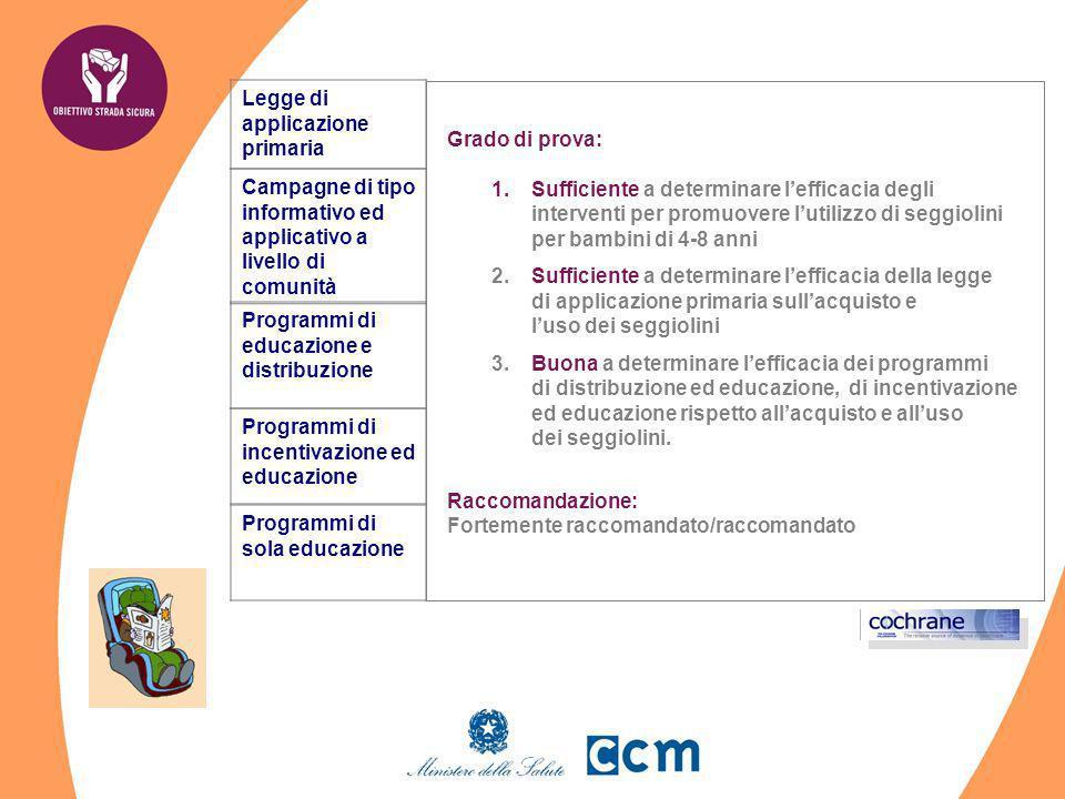 Programmi di educazione e distribuzione Campagne di tipo informativo ed applicativo a livello di comunità Legge di applicazione primaria Risultati pri