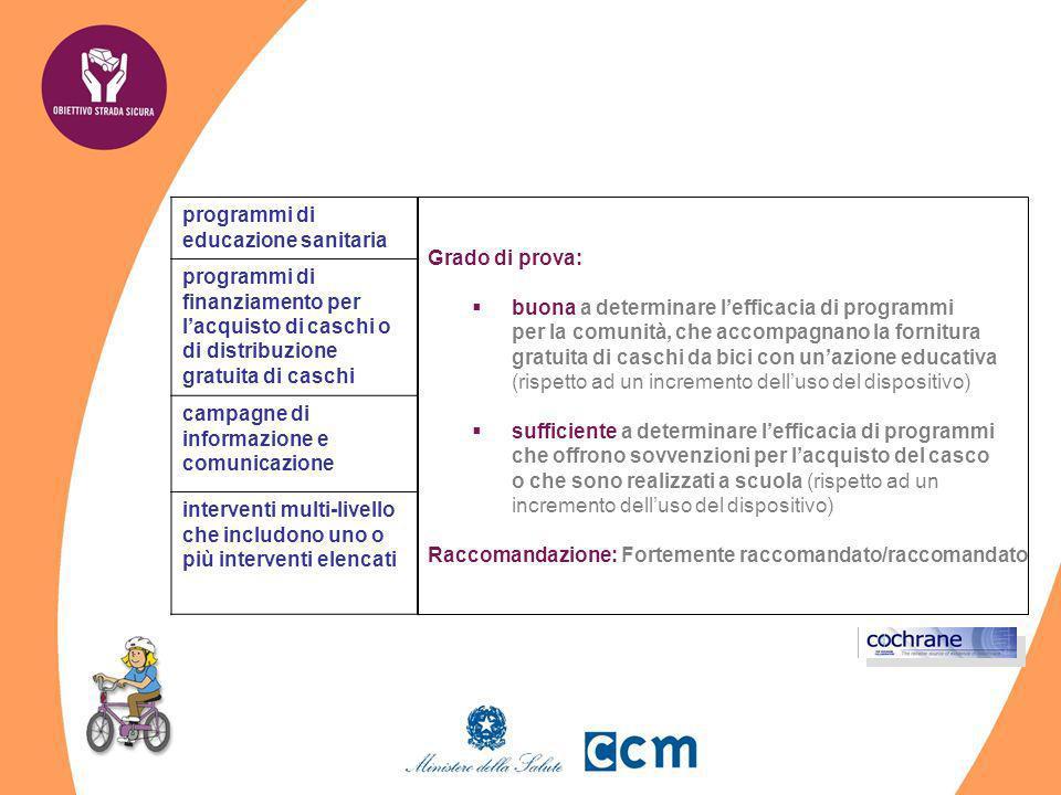 programmi di educazione sanitaria programmi di finanziamento per lacquisto di caschi o di distribuzione gratuita di caschi campagne di informazione e