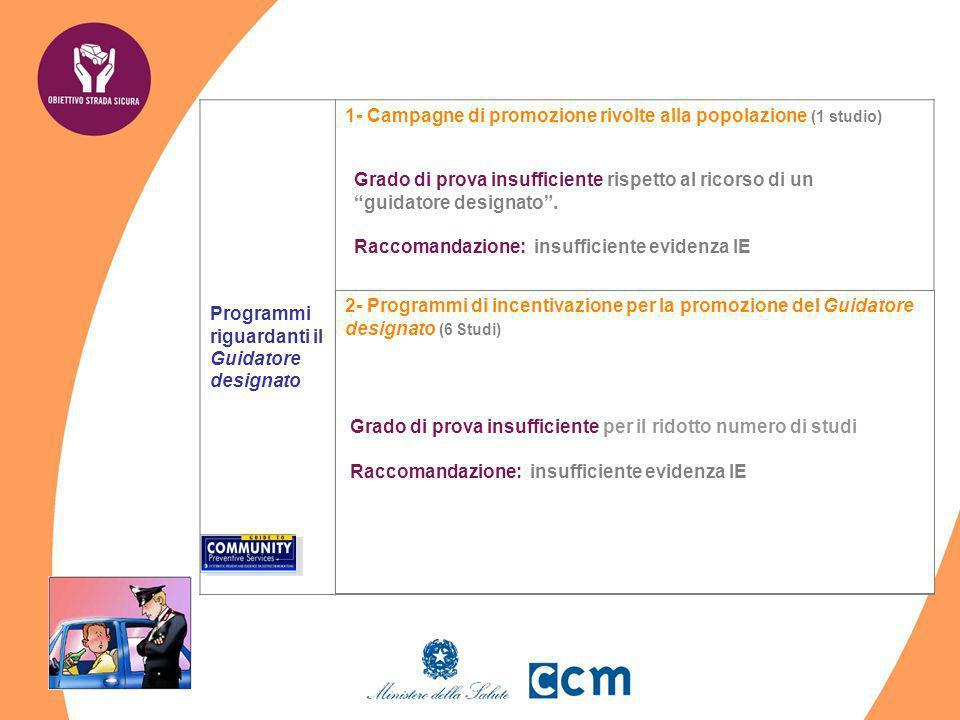 Programmi riguardanti il Guidatore designato 1- Campagne di promozione rivolte alla popolazione (1 studio) si tratta di campagne di sensibilizzazione/
