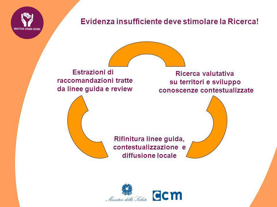 Evidenza insufficiente deve stimolare la Ricerca! Ricerca valutativa su territori e sviluppo conoscenze contestualizzate Estrazioni di raccomandazioni