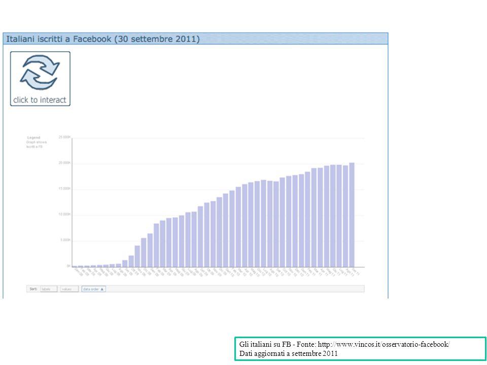 Gli italiani su FB - Fonte: http://www.vincos.it/osservatorio-facebook/ Dati aggiornati a settembre 2011